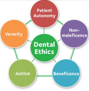 principles and Ethics